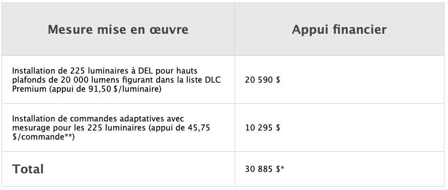 Subvention pour l'éclairage d'entreprise - Hydro-Québec